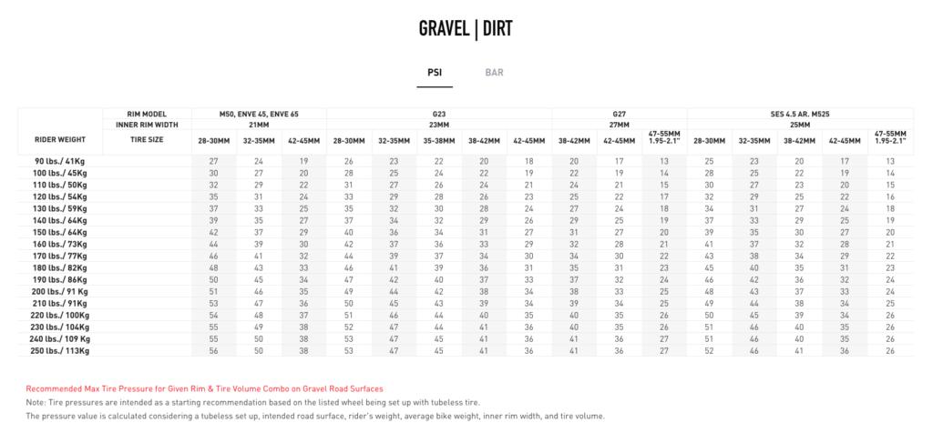 Enve gravel tire pressure chart